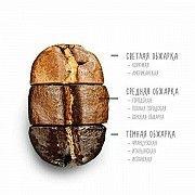 Зерновой свежеобжаренный кофе Киев
